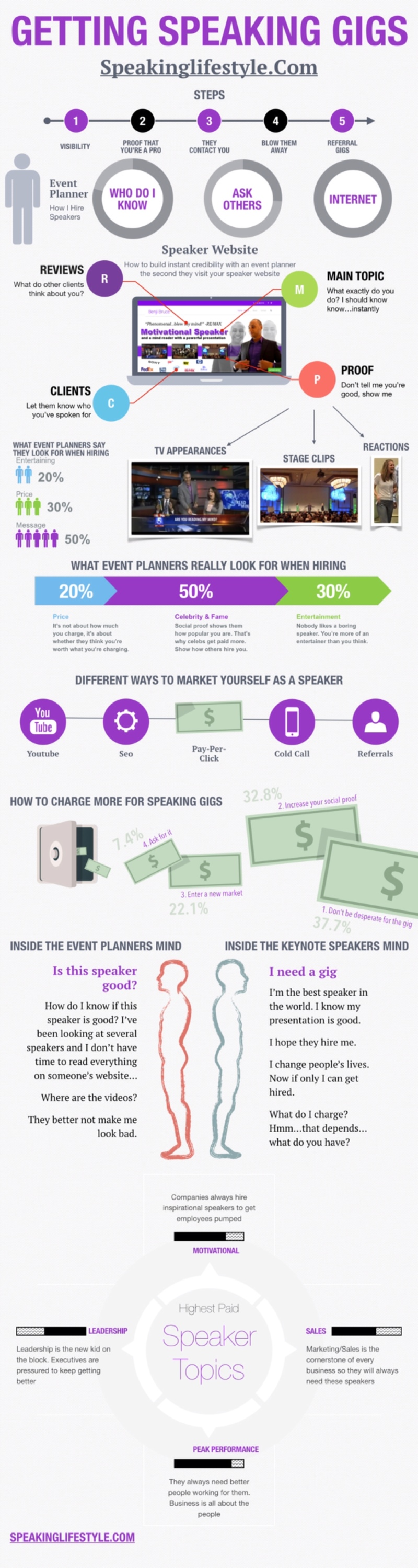 Infographic-speaking